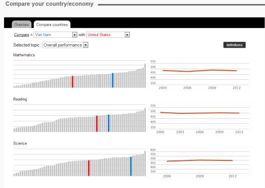 Mầu xanh là VN. mầu đỏ là USA. Ảnh: từ màn hình của OECD.