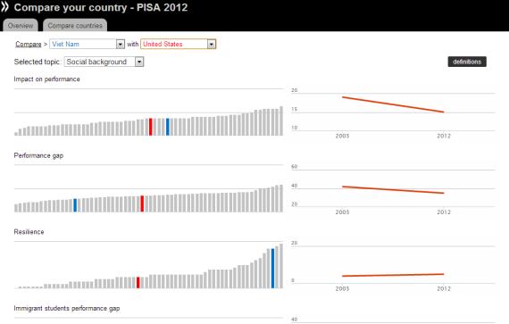 Khả năng vượt khó VN (xanh) và US (đỏ)