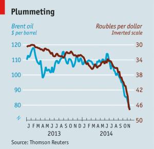 Giá dầu (xanh) xuống kéo theo giá rúp (đỏ)